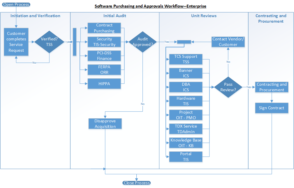 Software Acquisition Approval Workflow